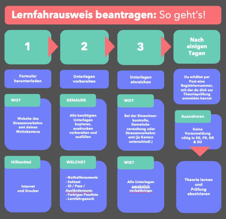 Der Weg zum Lernfahrausweis oder auch der Weg zum Blauen L - wie man einen Lernfahrausweis in der Schweiz beantragt und zur Theorieprüfung gehen kann