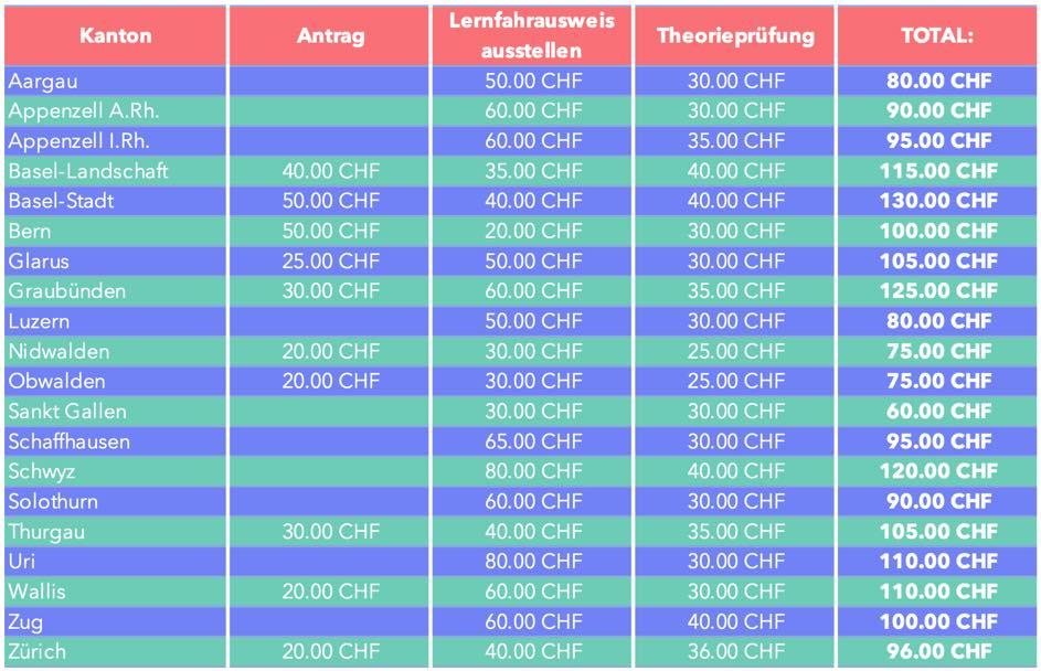 Kostenübersicht - hier siehst du wie unterschiedlich die Kosten für die Theorieprüfung und den Lernfahrausweis sind. In jedem Kanton der Schweiz hast du andere Kosten auf dem Weg zum Führerschein.