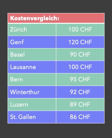Kostenvergleich: So viel kostet der Erste-Hilfe-Kurs in der Schweiz: Der Nothelferkurs ist in Genf am teuersten, in Zürich und Lausanne am zweitteuersten, dann folgt Bern, Basel, Winterthur und am günstigsten ist er in St. Gallen