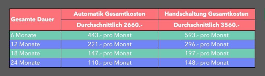 Automat oder Handschaltung - So unterschiedlich sind die Kosten fürs Autofahren lernen oder für den Schweizer Führerschein