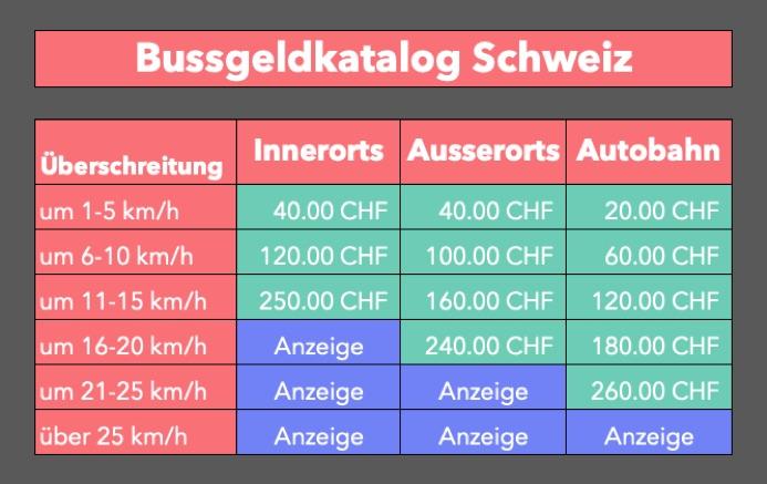 Bussgeldkatalog Schweiz - Was zahlst du, wenn du in der Schweiz innerorts, ausserorts und auf der Autobahn zu schnell fährst - Höhe der Bussen in der Schweiz
