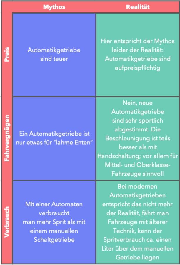 Mythen Automat oder Schalten - Autofahren lernen mit Automat oder Geschalten - Mythos vs Realität - Fahrvergnügen - Benzinverbrauch - Vorteile - Nachteile