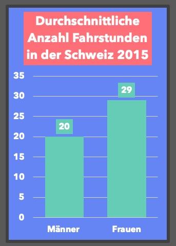 Wie viel Fahrstunden braucht man? In dieser Grafik siehst du, wie viel Fahrstunden beim Fahrlehrer in der Schweiz im Durchschnitt gemacht werden
